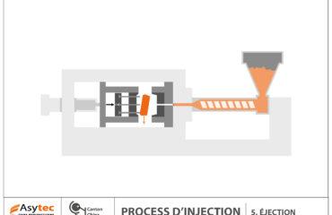 Le process de l'injection plastique